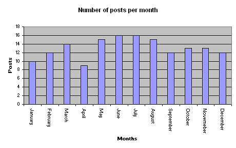Graph showing the number of posts per month