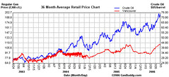 36 month average retail price chart - Vancouver, BC