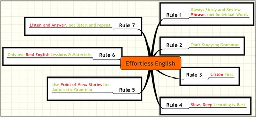 Effortless English 7 Rules