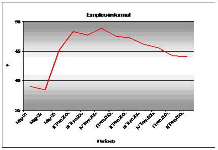 Gráfico Nº4- Proporción de la Población Económicamente Activa