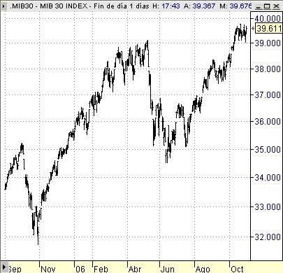 Mib30 indice bolsa Milan