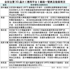 Global major 3G chipset/platform vendor