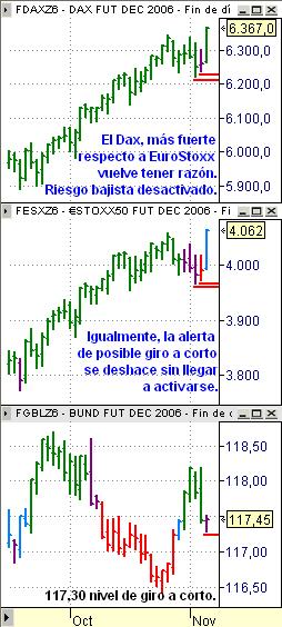 Estrategia 7 noviembre 2006