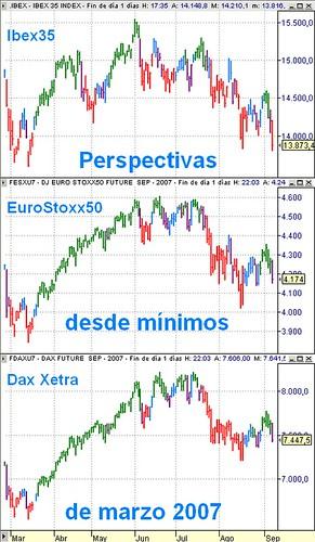 Estrategia, perspectiva diaria desde marzo de 2007 en Ibex35, EuroStoxx50 y Dax Xetra