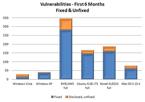 vista vulnerabilities