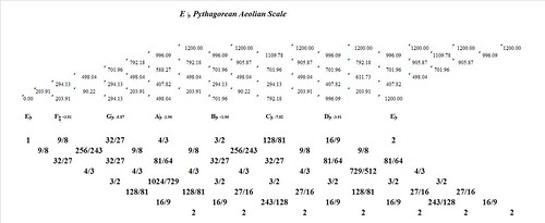 EFlatPythagoreanAeolian-interval-analysis