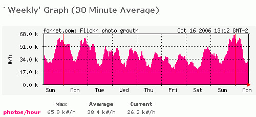 Flickr: #photos per hour