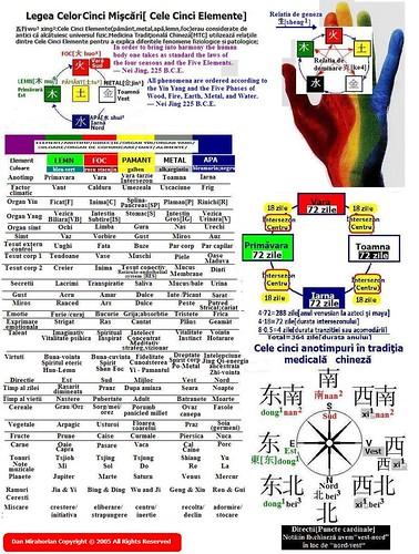 legea celor cinci elemente