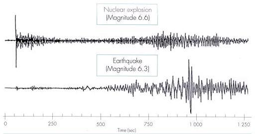 Comparativa terremoto explosion nuclear