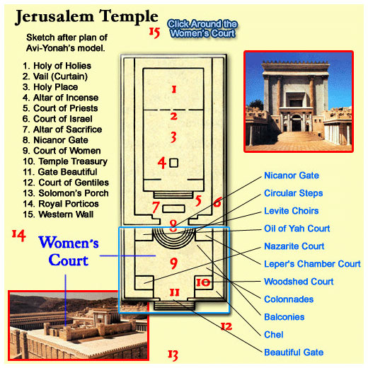 Diagram of the Temple