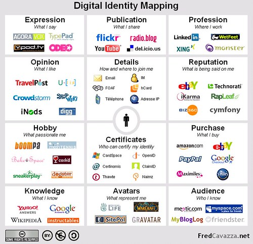 Digital Identity Map mit Web 2.0 Diensten