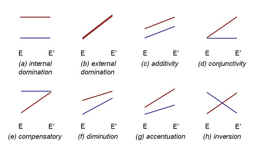 the eight basic plots of internal-external causation