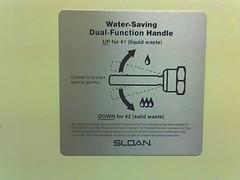 Water saving handle placard