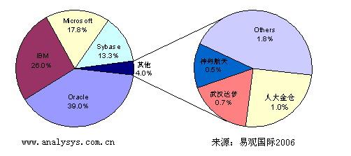 Database2006Q3