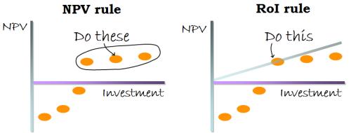 NPV vs ROI