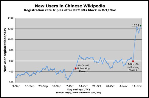 New Users in Chinese Wikipedia