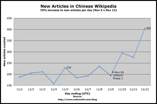 Rate of New Articles in Chinese Wikipedia