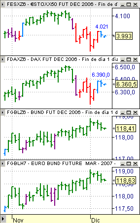 Estrategia Eurex 7 diciembre, Dax, EuroStoxx