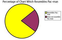 pacmanchart pacman pac-man humor chart funny game arcade piechart