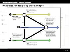 principles for designing bridges