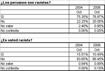 racismooct2006