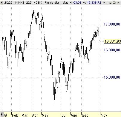 Nikkei225 indice bolsa Tokyo