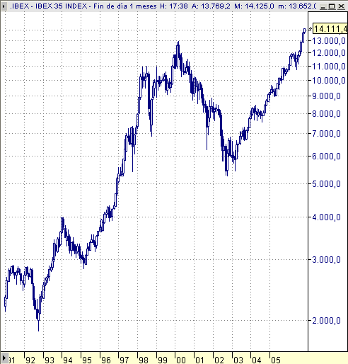 Ibex35 desde 1991, mensual