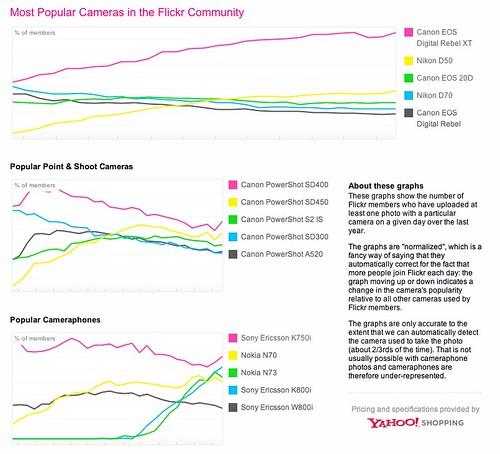 Camera Charts