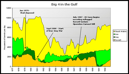 Gulf Production staggered
