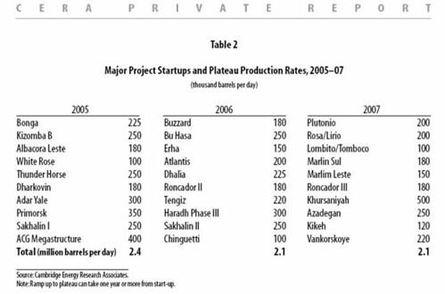 CERA Project List