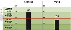 sample WASL bar chart