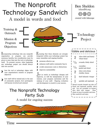 Nonprofit Technology Sandwich