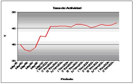 Gráfico Nº2- Tasa de Actividad, periodo 1970-2006