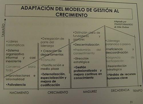 adaptación del modelo de gestión al crecimiento