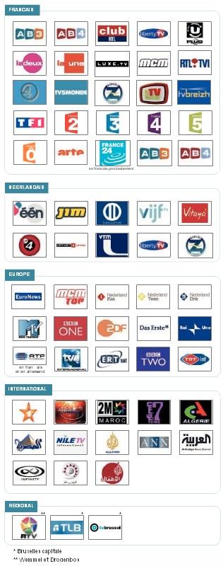Coditel: aanbod kanalen digitale televisie