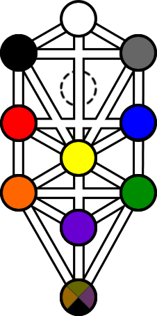 Tree of life diagram