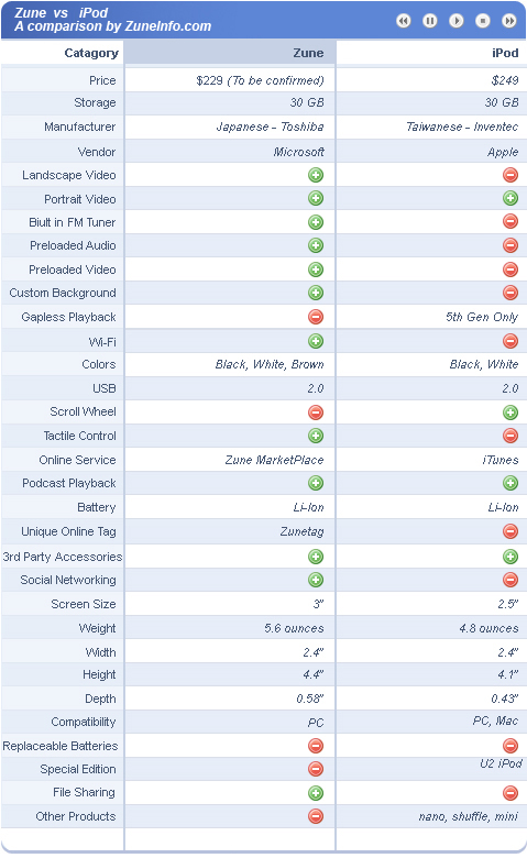 Zune_vs_iPod