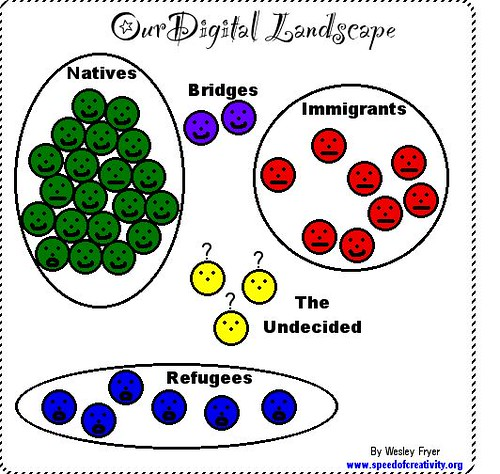 Our Digital Landscape