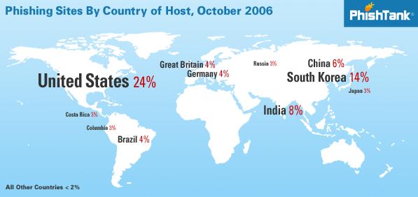 PhishTank October world wide stats