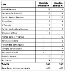 encuestaspucpbarranco02