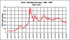 gold dollar price