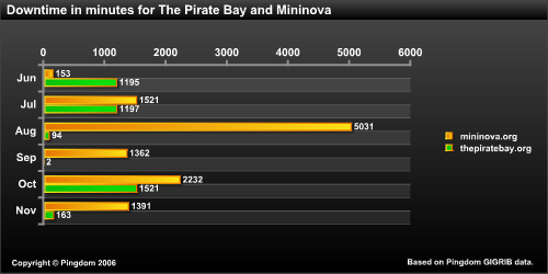Mininova_and_piratebay_downtime
