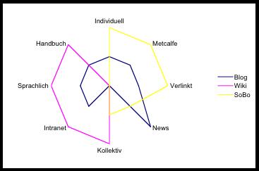 Das Social-Software-Achteck - Ein Vorschlag zur Visualisierung wesentlicher Eigenschaften von Social-Software-Systemen