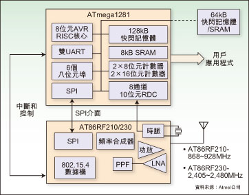 Atmel Z-link solution