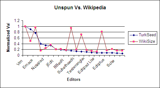 Unspun Vs. Wiki Graph