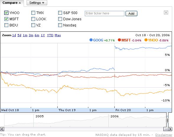 Vergleich zwischen Google, Yahoo und Microsoft