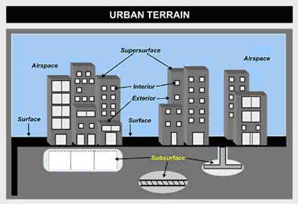 Urban Terrain