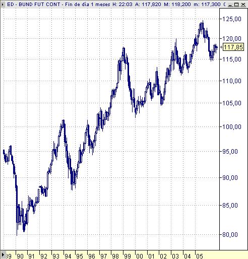 Bund, bono aleman, desde 1989, mensual
