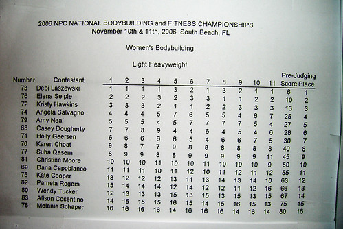 2006 Miami Women's NPC - Light Heavyweight Class Score Sheet