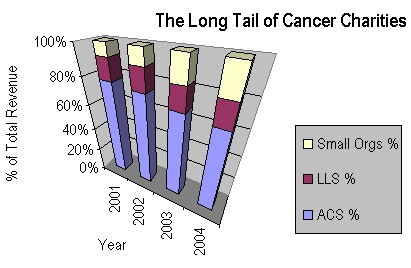 The Long Tail of Cancer Charities